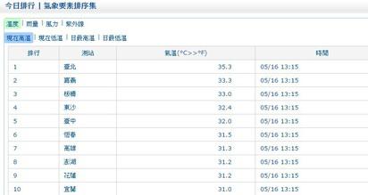 超熱!35.3度台北破今年高溫紀錄 |