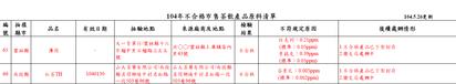 毒茶再添6例 黃花蜜茶農藥超標119倍 | 新增品項達6項。