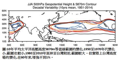 太平洋高壓與颱風  