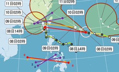 真有藤原效應!   圖: 藤原效應的分析,將「蓮花」、「昌鴻」從初始位置連線,標示為紅0,第一天預測位置連線標示黃1,第二、三天分別標為藍2、藍3。並將四條線段平移,中心重疊,即可觀察出,初始至第一天(0至1),距離逼近(catch),互繞未顯,第一天至第三天1至3),代表距離夠近, 逆時鐘向互繞,「藤原效應」作用明顯。幸好作用的時間,己過了影響台灣的關鍵點,不致造成作業上太大的困擾。,蓮花向西偏折的路徑,與「藤原效應」有關,也因此,減低了「蓮花」的影響,對台灣是有利的。