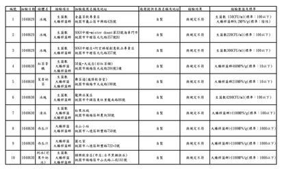 大腸桿菌數超標 桃市抽查五十嵐又中標   桃園市衛生局公布的不合格名單。