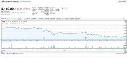 「周子瑜道歉」發酵 JYP單日股價蒸發2.3億 | JYP單日股價蒸發約新台幣2.3億
