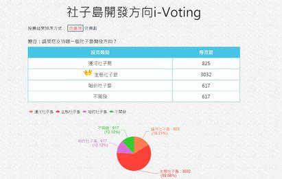 社子島開發案投票出爐 「生態方案」勝出! |