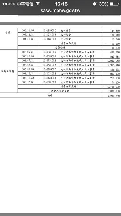 愛心被騙了?! 「圓夢580」募款7百萬竟是員工薪水 | 「圓夢580」在103~104年2月間,募得款項約7百多萬,但支出人事費,就已7百多萬,等於私人企業一樣,原本的公益目的,毫不存在。翻攝自「圓夢580」在衛生福利部社會救助及社工司官網。
