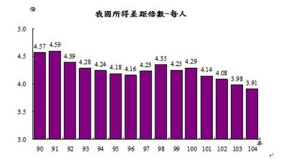 貧富差距大 去年168萬戶入不敷出   (主計處提供)