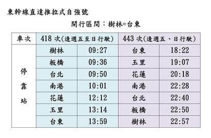 台鐵大改點! 10月20日起86列次截短或停駛 | 台鐵東幹線直達推拉式自強號。
