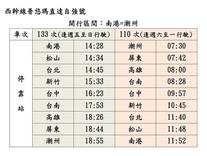 台鐵大改點! 10月20日起86列次截短或停駛 | 台鐵西幹線普悠瑪直達自強號。