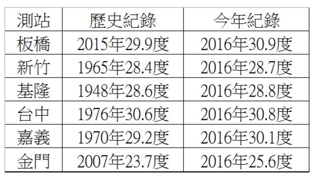 全台有6測站,冬至高溫刷新紀錄。