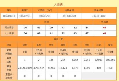 大樂透 財神到頭獎2.3億這裡1注獨得 | (圖/台彩網站)