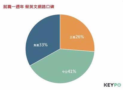 520總統就職一週年 年長男性討論蔡總統最熱絡   過去一年社群網站,蔡總統的正負評,正面評價掉至26%。