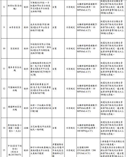冰品生菌多! 一芳、ICE MONSTER等15家不合格 | (台北市衛生局提供)