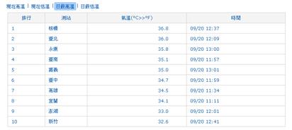 秋老虎! 新北板橋36.8度 今年入秋最高溫   板橋出現36.8度(翻攝中央氣象局)