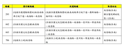 捷運萬大線施工交管 北市南昌路今起10公車路線調整 | (台北市公共運輸處提供)
