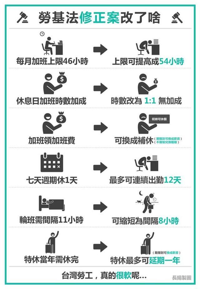 網友林長揚的懶人包(翻攝臉書)
