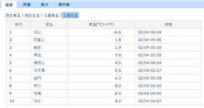 嚴寒! 台北週二恐探7度 賞雪把握今天   今天各地最低溫(翻攝氣象局)