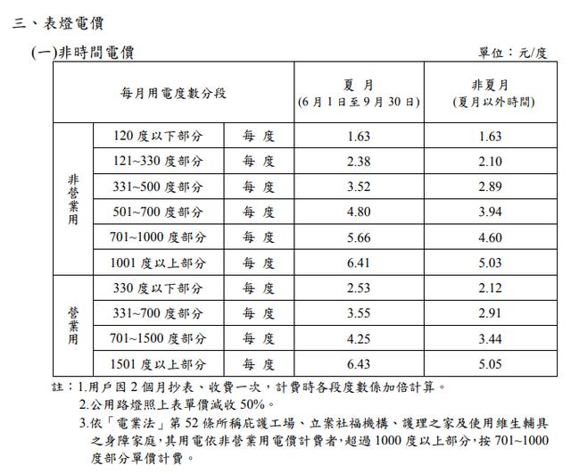 電價確定漲了! 完整電價表看這裡  