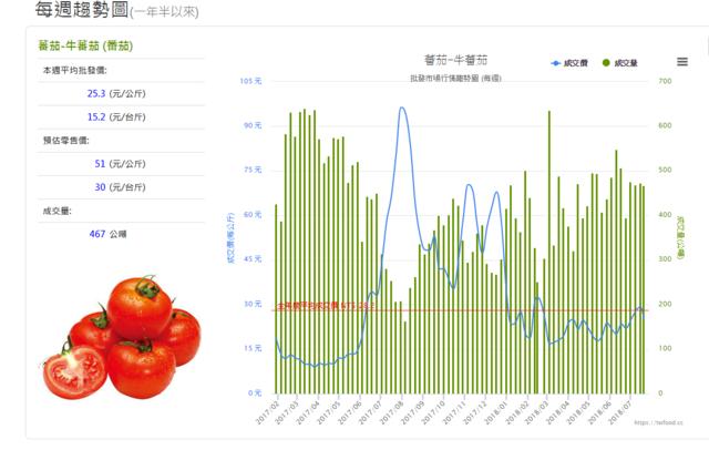 番茄均價為15.2元/台斤(翻攝《當季好蔬果》)
