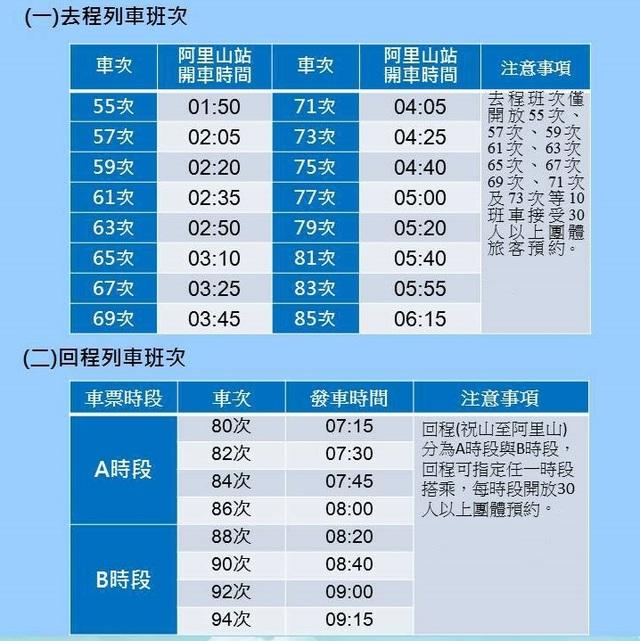 元旦阿里山迎曙光 祝山觀日列車票10日起預售 | 元旦列車時刻表。(林務局提供)