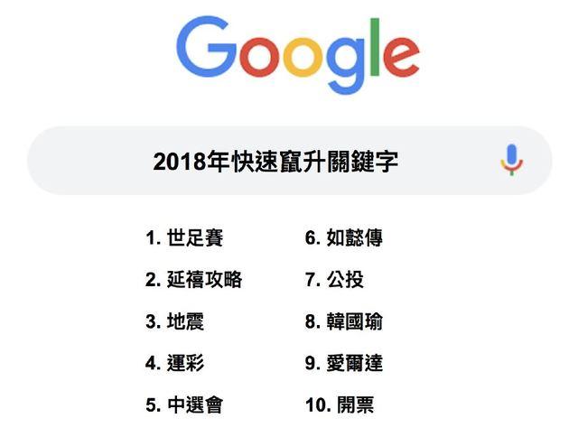 Google2018年熱搜排行榜 韓國瑜奪冠、柯文哲緊追在後 | 2018年度關鍵字。(圖片取自Google)