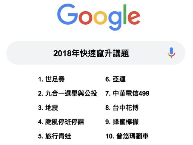Google2018年熱搜排行榜 韓國瑜奪冠、柯文哲緊追在後 | 2018年度議題。(圖片取自Google)