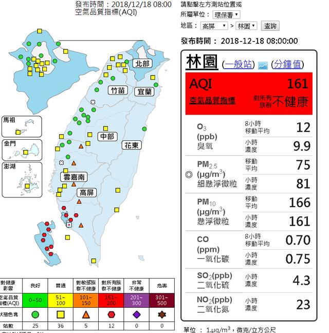 今晨最低溫淡水10度 高屏12空品測站紅害 | (翻攝環保署網站)