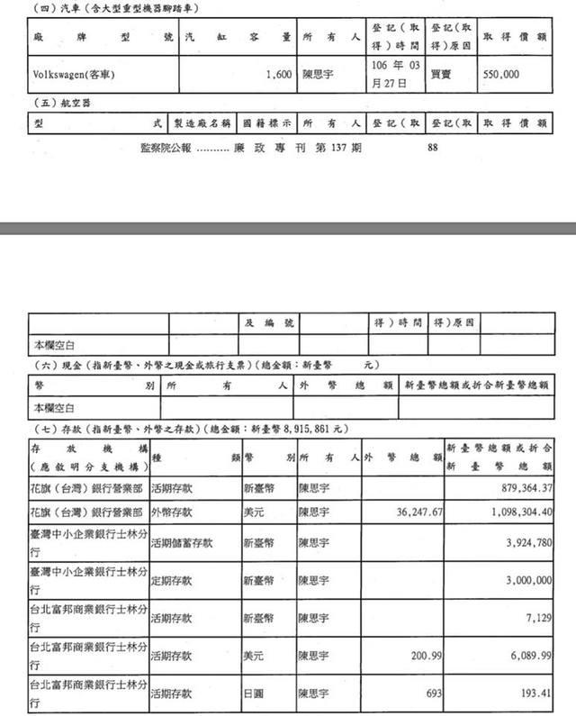 北市前光觀局長遭爆32歲就有890萬存款(翻攝自李正皓臉書)