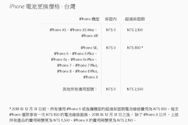 趕快去換!iPhone換電池890優惠 明年元旦恢復原價   蘋果官網說明內容(翻攝自Apple官網)