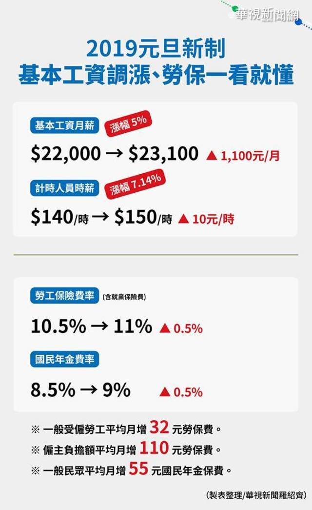 元旦起基本工資漲至23,100元 勞.國保各漲0.5% | 元旦薪資新制一看就懂。(製作/羅紹齊)