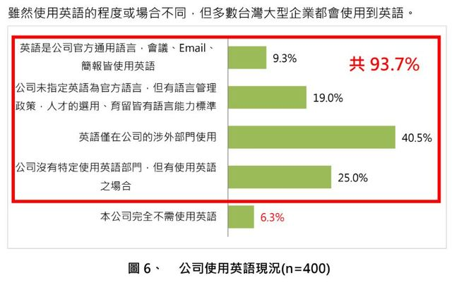 有93.7%的企業將在工作上會使用到英語。(忠欣公司提供)