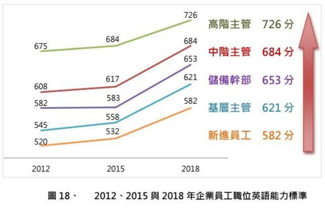 2012、2015與2018年企業員工職位英語能力標準。