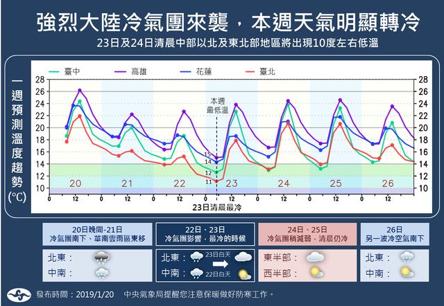 低溫特報 嘉義以北注意防寒 | (翻攝自報天氣臉書)