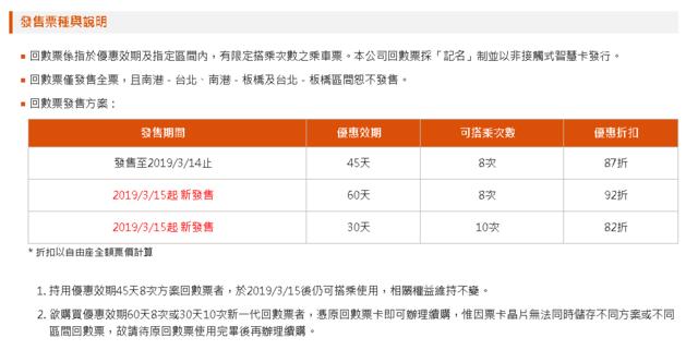 高鐵新一代回數票發售票種與說明。(翻攝自台灣高鐵官網)