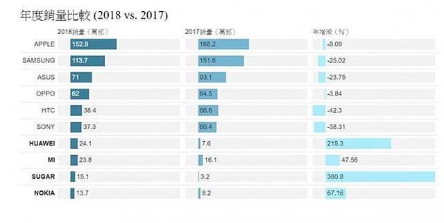 華為成銷量黑馬? 有望成為台灣市佔前五大品牌   2017、2018年度比較(截圖取自ePrice比價王)