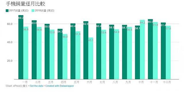 華為成銷量黑馬? 有望成為台灣市佔前五大品牌   2018年度1至12月手機銷量(截圖取自ePrice比價王)