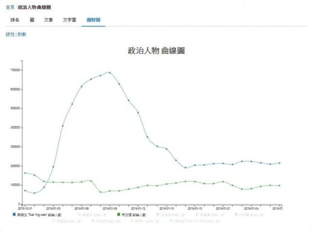 柯文哲(綠線)的臉書粉專讚數,在一周內掉了將近 5000 個讚,而且退讚的比率和速度都在增加中,網路談論人數更不到蔡英文(藍線)的一半。