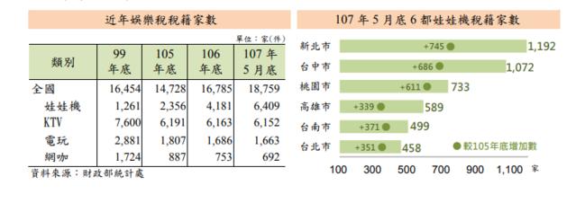娃娃機退燒! 北台灣出現「蛋塔崩盤效應」 | 財政數據統計。娃娃機在數據上保持一定高度,但台主各地蜂擁而至的狀況下,獲利早已被稀釋。(財政部提供)