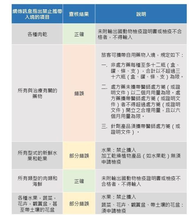 台灣事實查核中心整理網傳訊息指出禁止攜帶入境的項目。(翻攝台灣事實查核中心)
