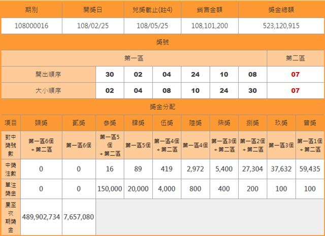 威力彩10槓 頭獎上看4.9億 | 威力彩25日開獎結果。(翻攝臺灣彩券)