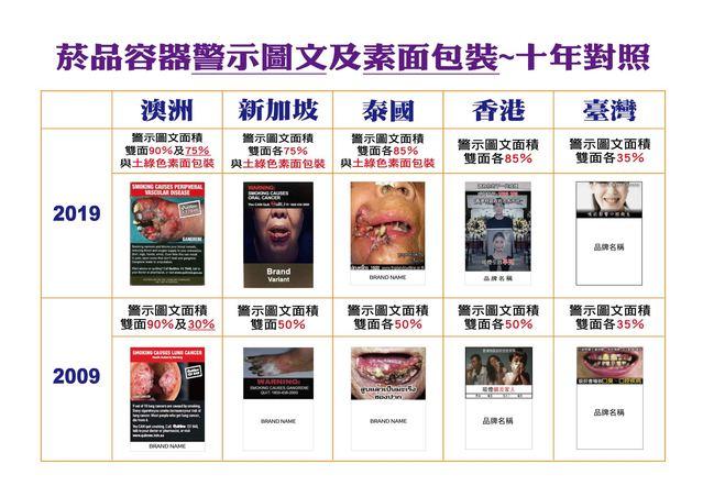 菸害警示圖過小挨轟 董氏基金會:要讓菸品變醜陋 | 菸品容器警示圖文與素面包裝十年對照。(董氏基金會提供)