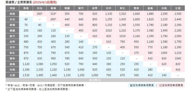 荷包縮水! 高鐵商務車廂4/1起取消9折優惠 | 台灣高鐵商務車廂,將於4月1日起漲價。(翻攝台灣高鐵官網)