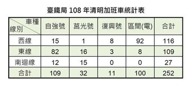 清明連假,台鐵全線加開各級列車總計252列次。(台鐵局)