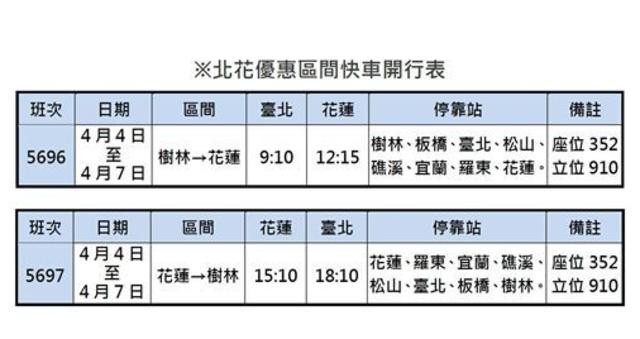 連假期間推出北花優惠車次。(台鐵局)