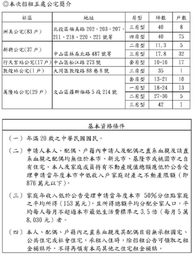 北市5公宅12日招租167戶 同性伴侶可合租   北市公宅房型、戶數和申請資格。(都發局提供)