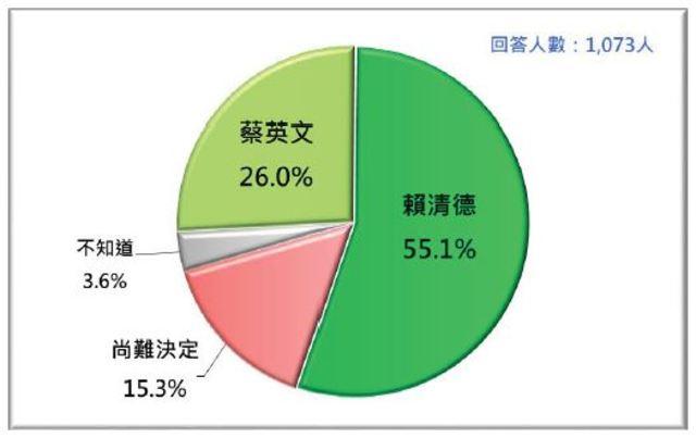 最新民調出爐! 若賴清德出馬贏韓柯 | 台灣人對蔡英文與賴清德的支持傾向。(台灣民意基金會提供)