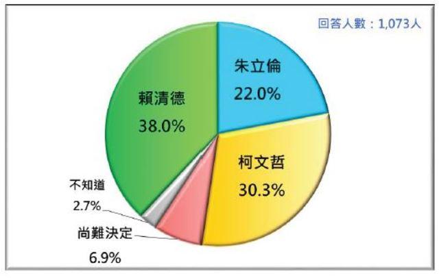 假定賴清德、朱立倫、柯文哲三人競爭的情況下,台灣選民的支持傾向。(台灣民意基金會提供)