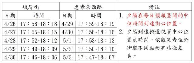 台北何時何地可看懸日? 一張圖表看懂 | (氣象局提供)