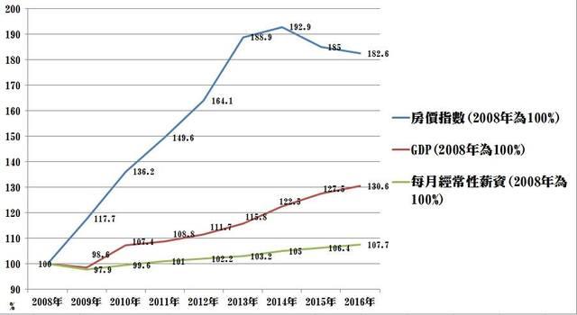 太陽花害台灣經濟差?黃國昌怒嗆:馬英九才是罪人   馬政府2008年至2016年經濟表現數據。(翻攝自黃國昌臉書)