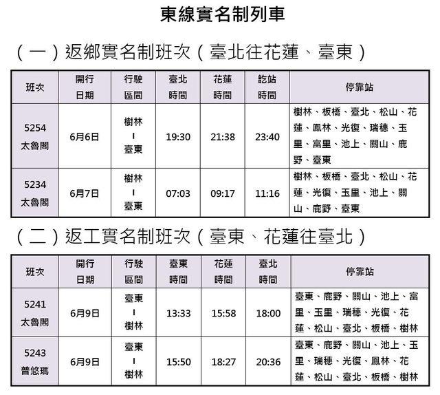 台鐵端午連假加開班次 5/23準備搶票! | 端午連續假期東線實名制列車5月24日開放訂票。(台鐵提供)