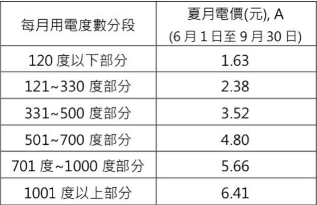 夏季電價分六級距,用電量越多,累進級距的電價就越貴。(資料照)