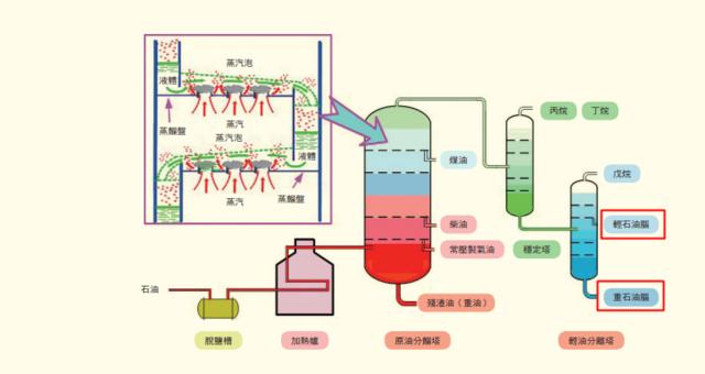 石油(原油)蒸餾流程與蒸餾盤的示意圖。(翻攝科技部科學發展雜誌第550期)